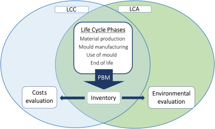 Additive Manufacturing in Injection Molds—Life Cycle
