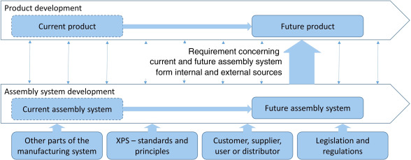 Manufacturing Engineering Requirements in the Early Stages