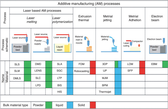 Additive Manufacturing - an overview | ScienceDirect Topics