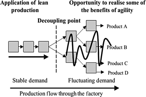 IE Shop Floor 1 Process Analy Productivity Through Process Analysis