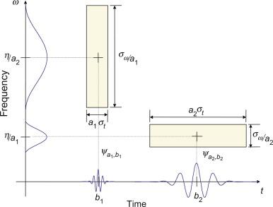 Wavelet Analysis - an overview | ScienceDirect Topics