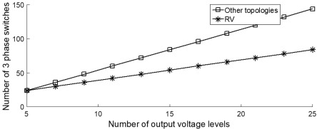 sinusoidal pulse width modulation - an overview | ScienceDirect Topics