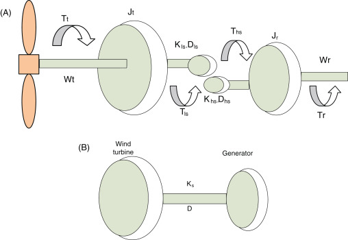 Pleasant Mechanical Power An Overview Sciencedirect Topics Wiring 101 Olytiaxxcnl