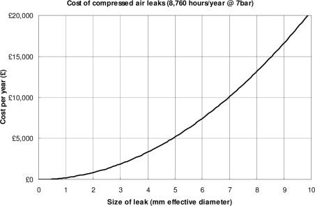 Leak Detection - an overview   ScienceDirect Topics