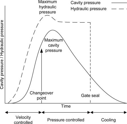 Packing Pressure - an overview | ScienceDirect Topics