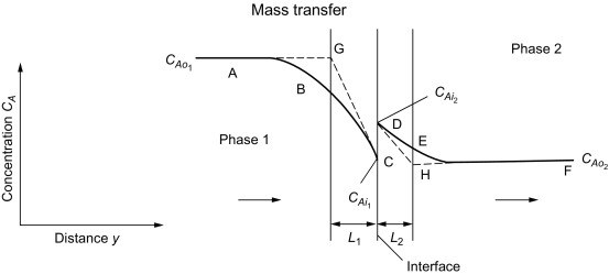 Mass Transfer Sciencedirect