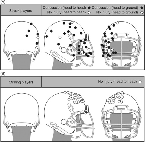 Protective Helmets In Sports Sciencedirect