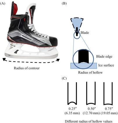 Design and Materials in Ice Hockey - ScienceDirect