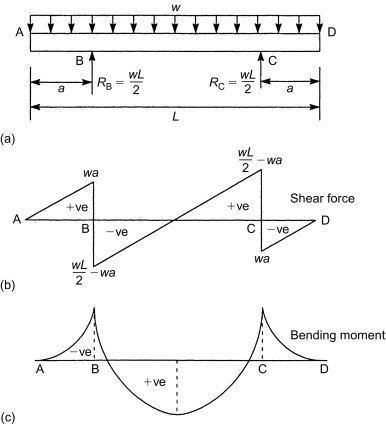 Shear Force Diagram - an overview   ScienceDirect TopicsScienceDirect.com