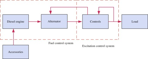 Diesel Generator - an overview | ScienceDirect Topics