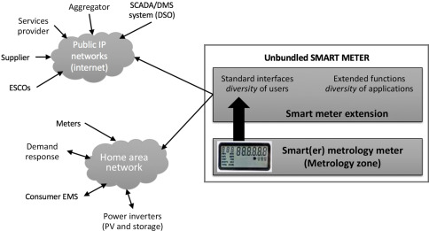 Smart Meters and Advanced Metering Infrastructure