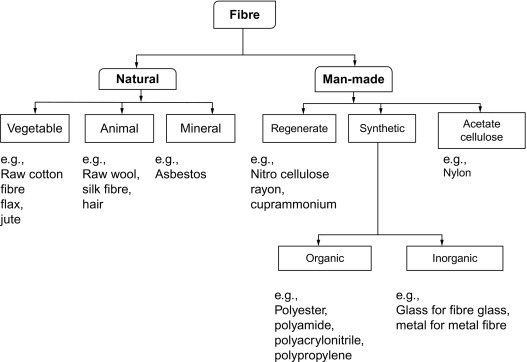 Raw Fiber - an overview | ScienceDirect Topics