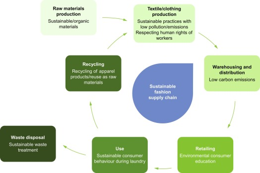 Water footprint management in the fashion supply chain: A
