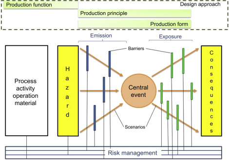 Systematic Design An Overview Sciencedirect Topics
