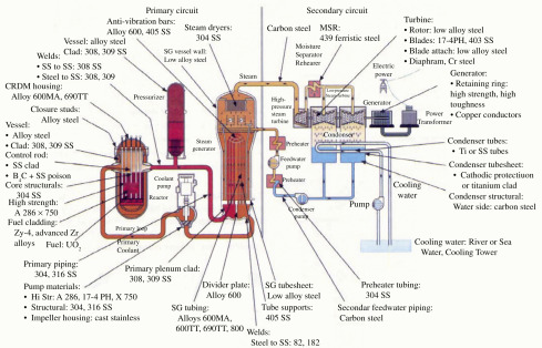 Gas Cooled Reactor - an overview | ScienceDirect Topics