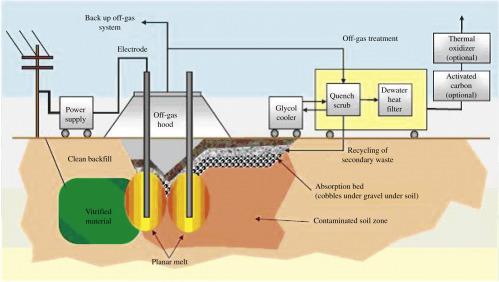 Resistance Heating - an overview | ScienceDirect Topics
