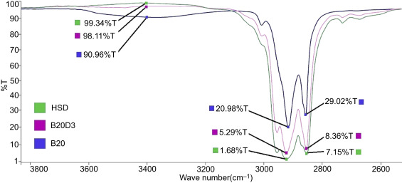 Exploration and enhancement on fuel stability of biodiesel