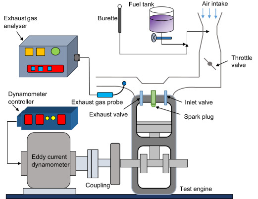 Investigation on the effect of butanol isomers with gasoline