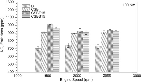 Study of oxygenated ecofuel applications in CI engine, gas turbine