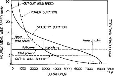 Wind Power - ScienceDirect