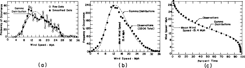 Wind Speed Distribution - an overview | ScienceDirect Topics