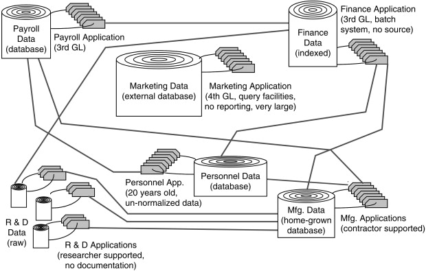 Manufacturing Data - an overview | ScienceDirect Topics