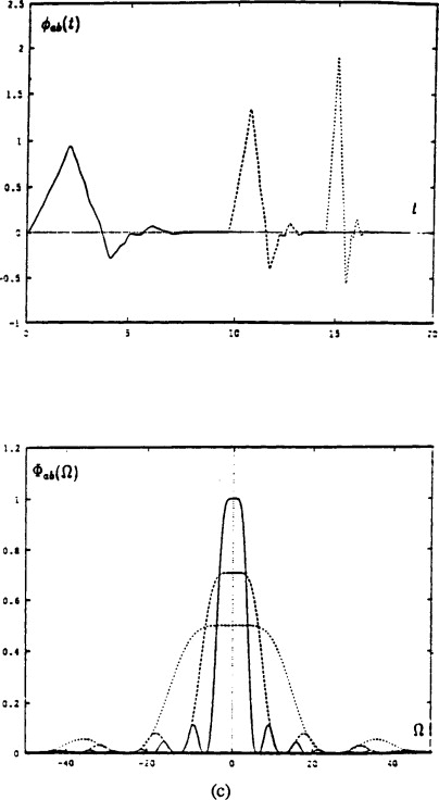 Wavelet Transforms - an overview   ScienceDirect Topics