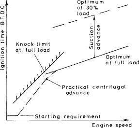 Engine Speed - an overview | ScienceDirect Topics