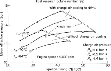 Combustion Knock - an overview | ScienceDirect Topics