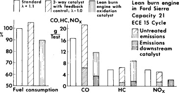 Lean Burn Engine - an overview | ScienceDirect Topics