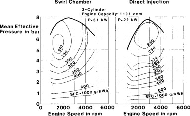 Passenger Car Engine - an overview   ScienceDirect Topics
