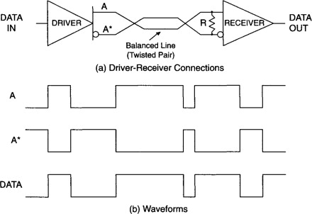 Serial Transmission - an overview   ScienceDirect Topics