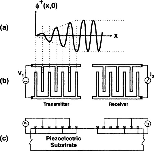 Surface Acoustic Waves - an overview | ScienceDirect Topics