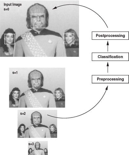 Face Detection - an overview | ScienceDirect Topics