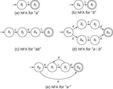 Concatenation Operator - an overview | ScienceDirect Topics