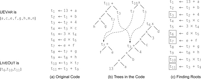 Expression Tree - an overview | ScienceDirect Topics