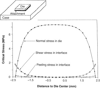 Interfacial Shear Stress - an overview | ScienceDirect Topics