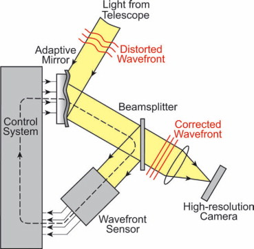 Adaptive Optics - an overview | ScienceDirect Topics