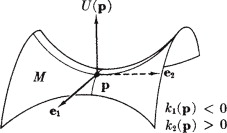 Gaussian curvature - an overview   ScienceDirect Topics
