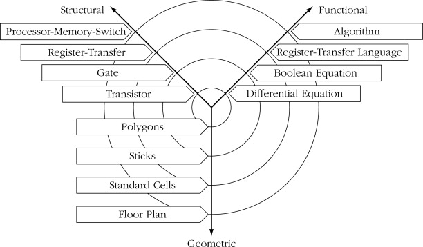 Microcontroller System - an overview | ScienceDirect Topics