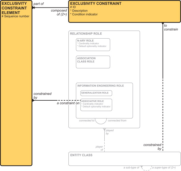 entity relationship diagram - an overview | ScienceDirect Topics