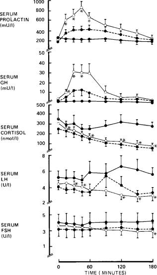 Neurotransmitter Control of Anterior Pituitary Hormone