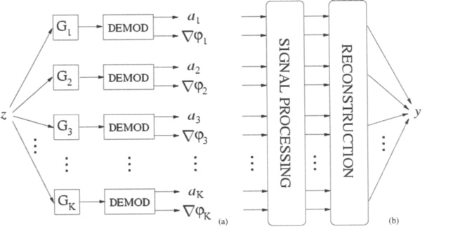 Signal Processing Block - an overview | ScienceDirect Topics