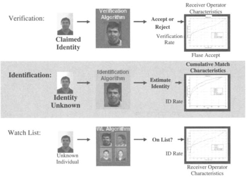 Face Recognition - an overview | ScienceDirect Topics