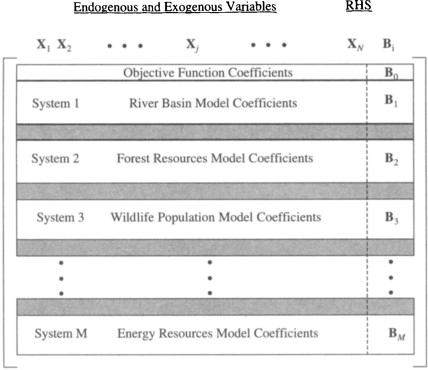 Individual Model An Overview ScienceDirect Topics