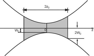 Gaussian Beam - an overview | ScienceDirect Topics