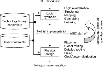Logic Synthesis - an overview | ScienceDirect Topics