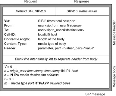 session initiation protocol - an overview | ScienceDirect Topics