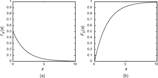 exponential random variable - an overview | ScienceDirect Topics