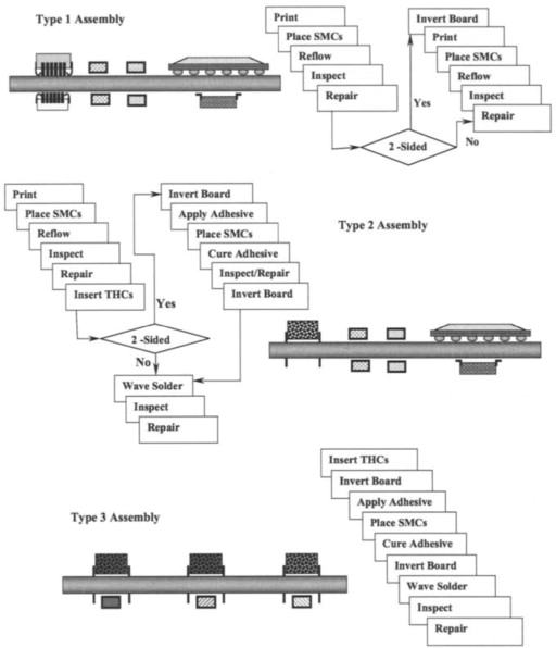 Assembly Process - an overview | ScienceDirect Topics